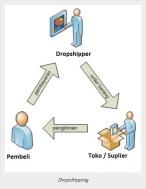 metode-dropshiping